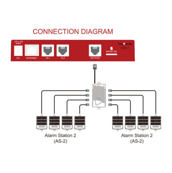 TrolMaster-Carbon-X-CO2-Alarm-Station-AS-2-Diagram