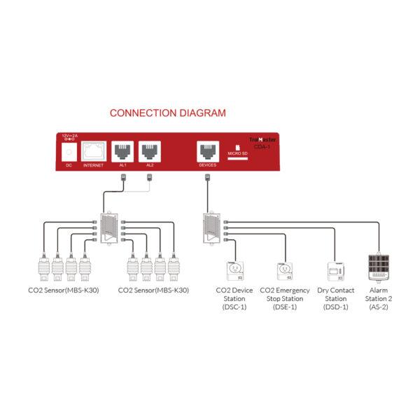 TrolMaster-Carbon-X-CO2-Alarm-System-CDA-1-Diagram