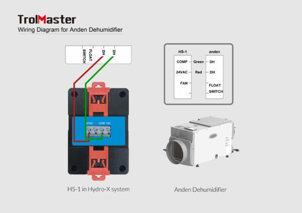 TrolMaster-Hydro-X-Humidistat-Station-HS-1-Wiring-Anden